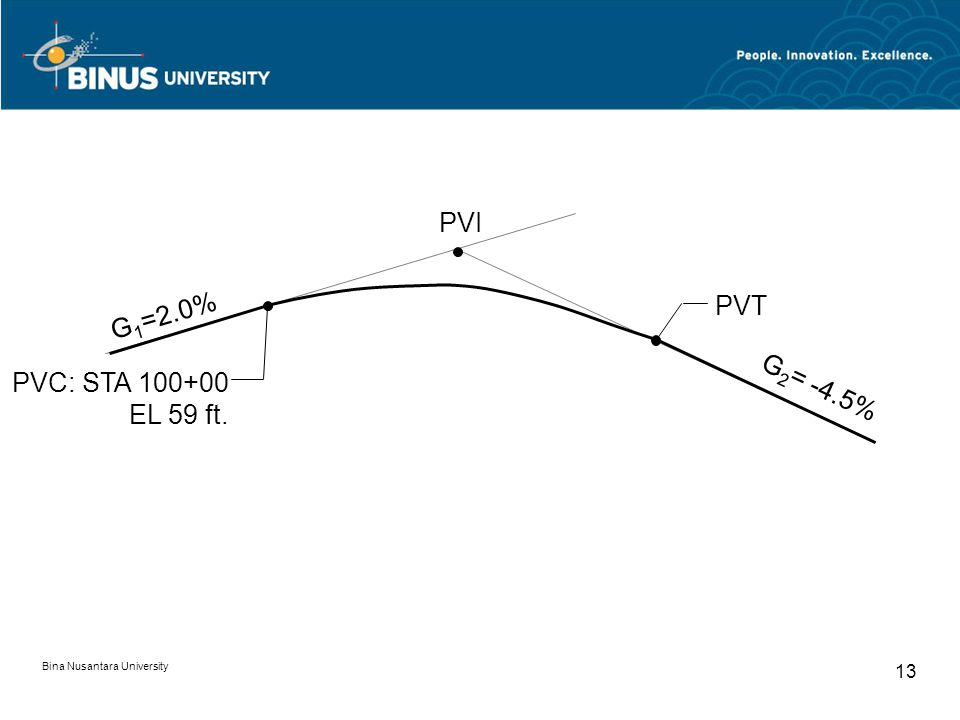 Bina Nusantara University 13 G 1 =2.0% G 2 = -4.5% PVI PVT PVC: STA 100+00 EL 59 ft.