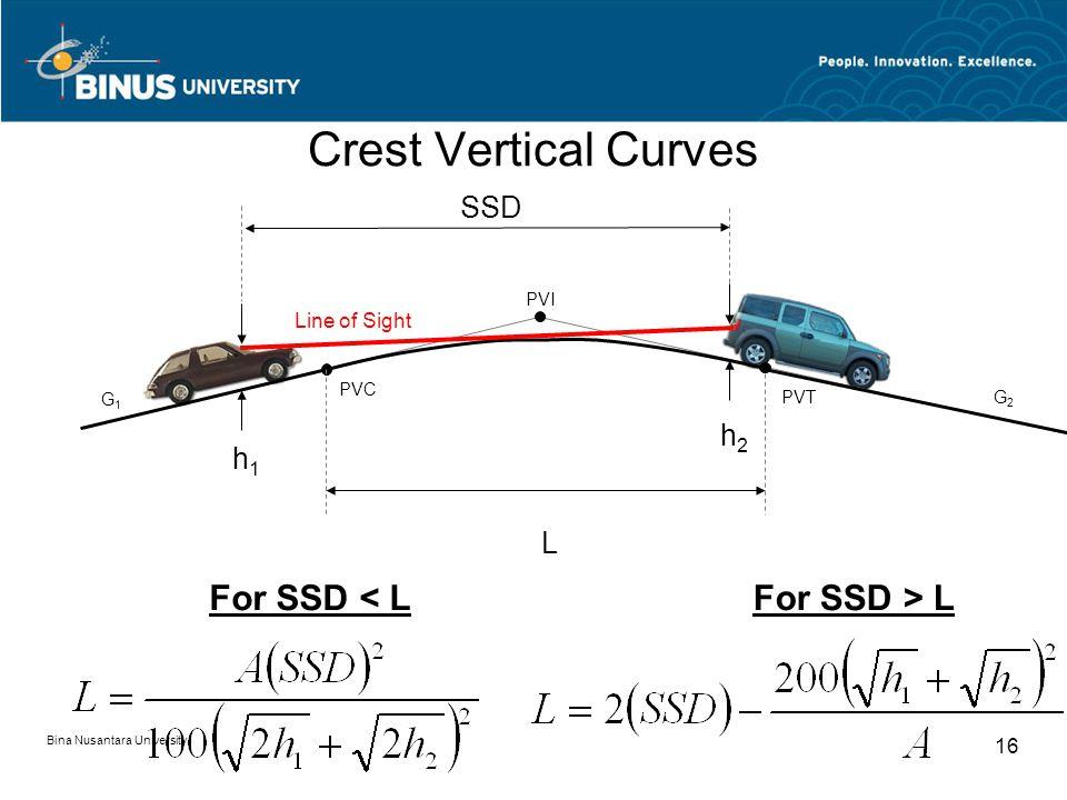 Bina Nusantara University 16 Crest Vertical Curves G1G1 G2G2 PVI PVT PVC h2h2 h1h1 L SSD For SSD < LFor SSD > L Line of Sight
