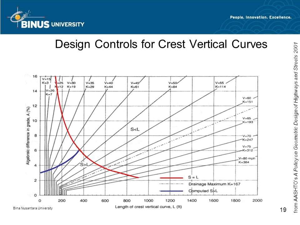 Bina Nusantara University 19 Design Controls for Crest Vertical Curves from AASHTO's A Policy on Geometric Design of Highways and Streets 2001