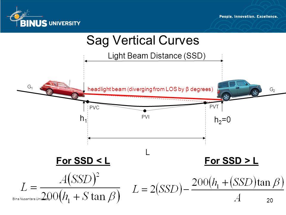 Bina Nusantara University 20 Sag Vertical Curves G1G1 G2G2 PVI PVT PVC h 2 =0 h1h1 L Light Beam Distance (SSD) For SSD < LFor SSD > L headlight beam (diverging from LOS by β degrees)
