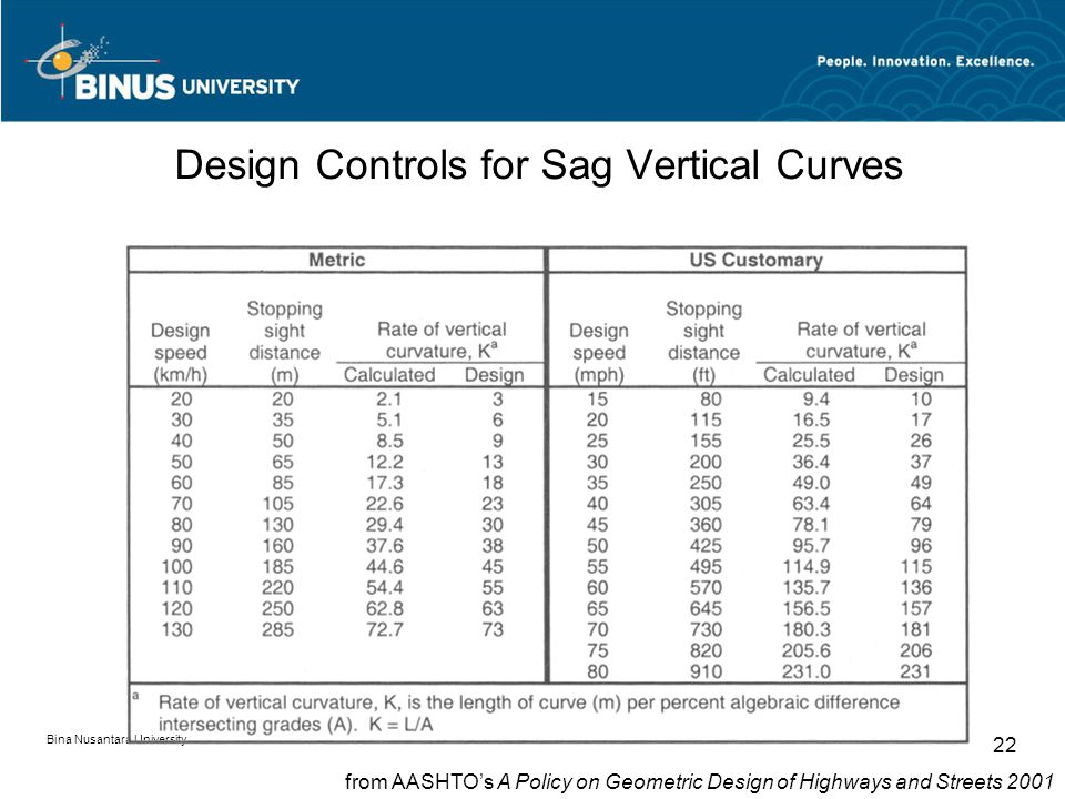 Bina Nusantara University 22 Design Controls for Sag Vertical Curves from AASHTO's A Policy on Geometric Design of Highways and Streets 2001