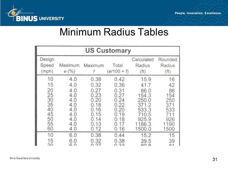 Bina Nusantara University 31 Minimum Radius Tables
