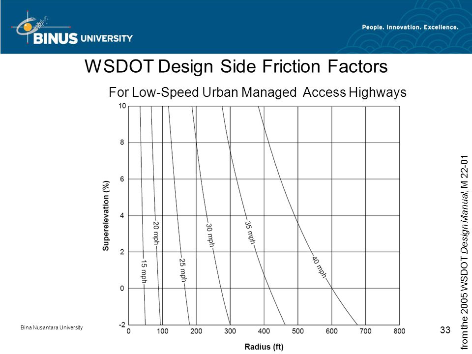 Bina Nusantara University 33 WSDOT Design Side Friction Factors from the 2005 WSDOT Design Manual, M 22-01 For Low-Speed Urban Managed Access Highways