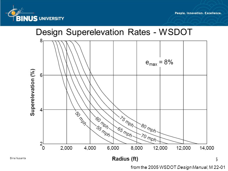 Bina Nusantara University 35 Design Superelevation Rates - WSDOT from the 2005 WSDOT Design Manual, M 22-01 e max = 8%