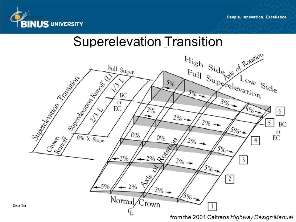 Bina Nusantara University 43 Superelevation Transition from the 2001 Caltrans Highway Design Manual