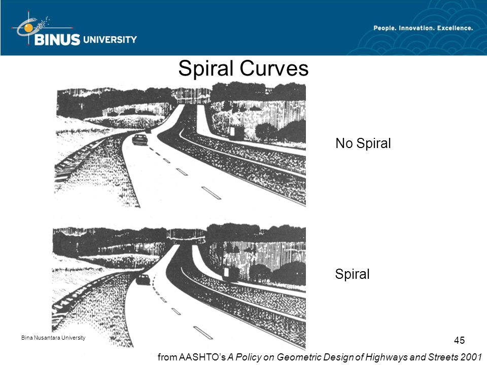 Bina Nusantara University 45 Spiral Curves No Spiral Spiral from AASHTO's A Policy on Geometric Design of Highways and Streets 2001