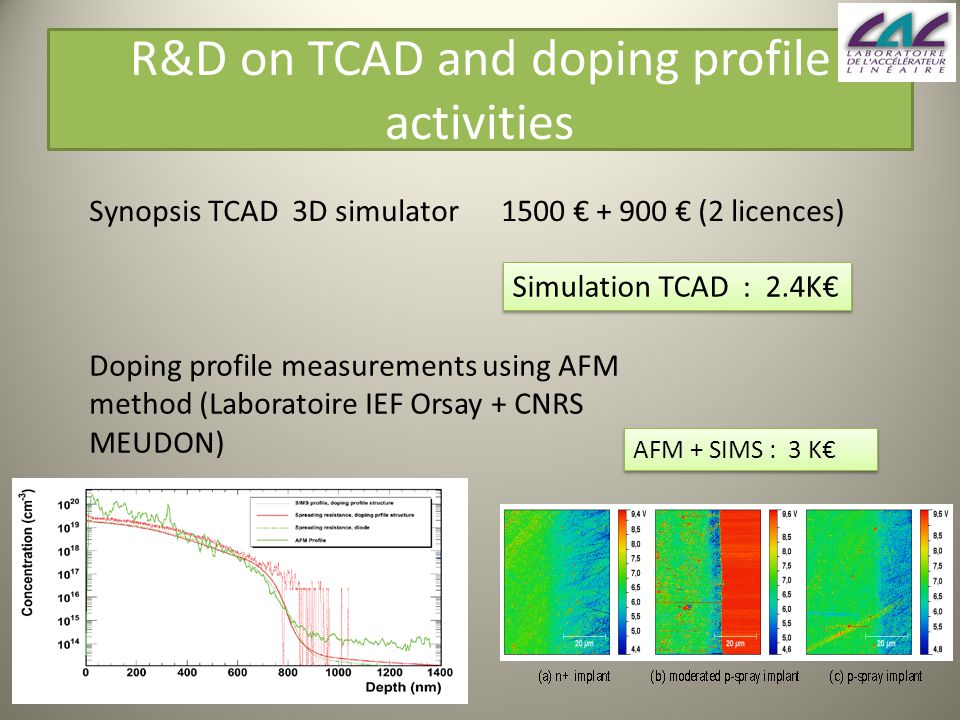R&D on TCAD and doping profile activities Synopsis TCAD 3D simulator 1500 € + 900 € (2 licences) Simulation TCAD : 2.4K€ Doping profile measurements using AFM method (Laboratoire IEF Orsay + CNRS MEUDON) AFM + SIMS : 3 K€