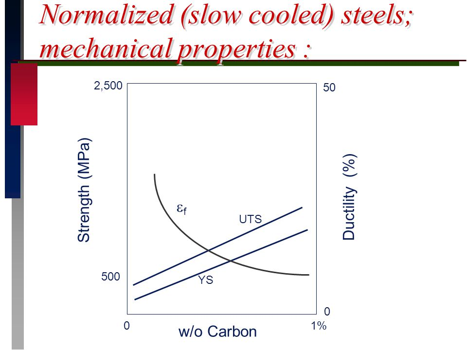 Normalized (slow cooled) steels; mechanical properties : Strength (MPa) w/o Carbon 01% 2,500 500 UTS YS Ductility (%) 0 50 ff