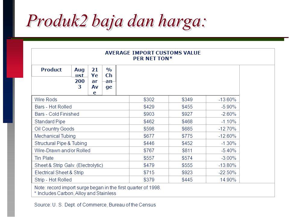 Produk2 baja dan harga: AVERAGE IMPORT CUSTOMS VALUE PER NET TON* ProductAug ust 200 3 21 Ye ar Av e % Ch an ge Wire Rods$302$349-13.60% Bars - Hot Ro