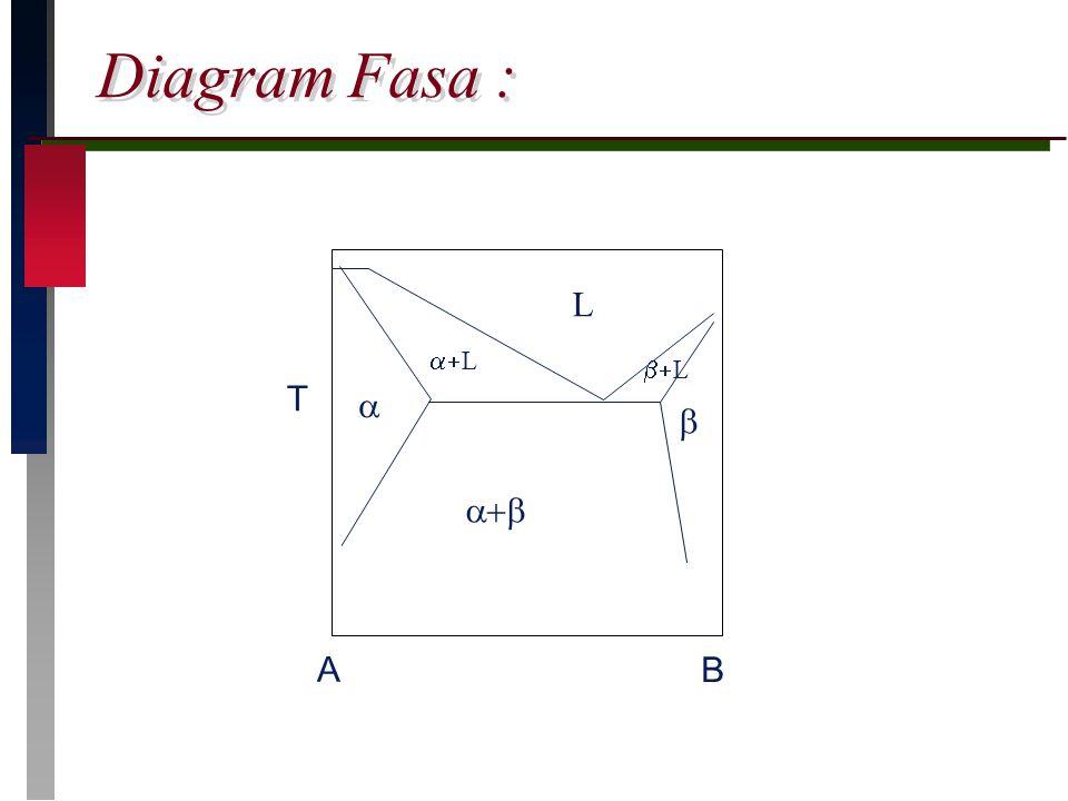 Diagram Fasa : T  L A B    L  L
