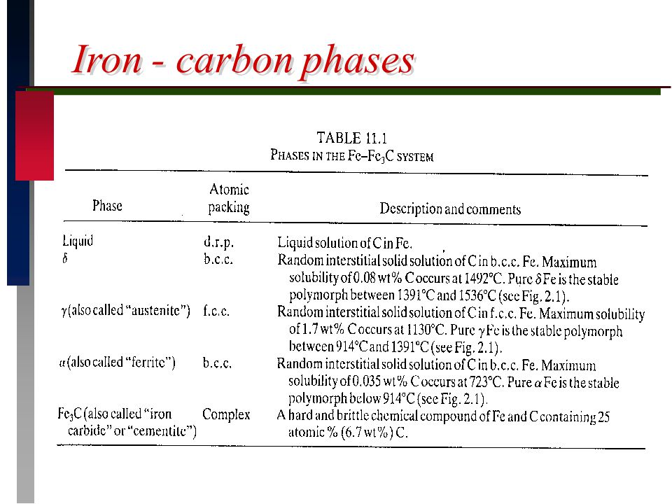 Iron - carbon phases