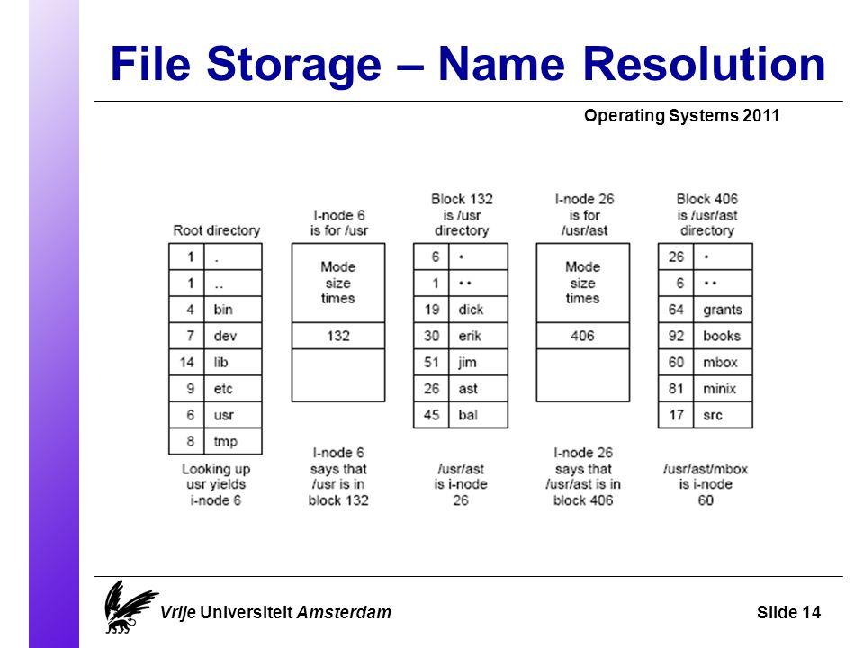 File Storage – Name Resolution Vrije Universiteit AmsterdamSlide 14 Operating Systems 2011