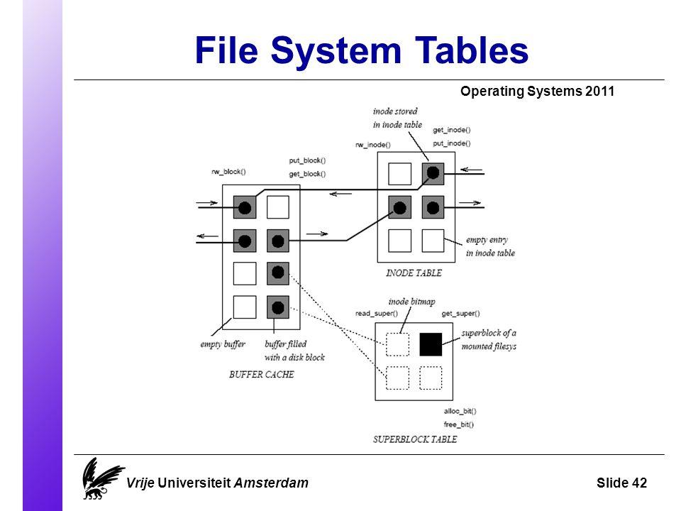File System Tables Vrije Universiteit AmsterdamSlide 42 Operating Systems 2011
