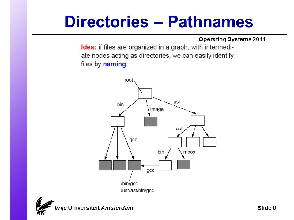Directories – Pathnames Vrije Universiteit AmsterdamSlide 6 Operating Systems 2011