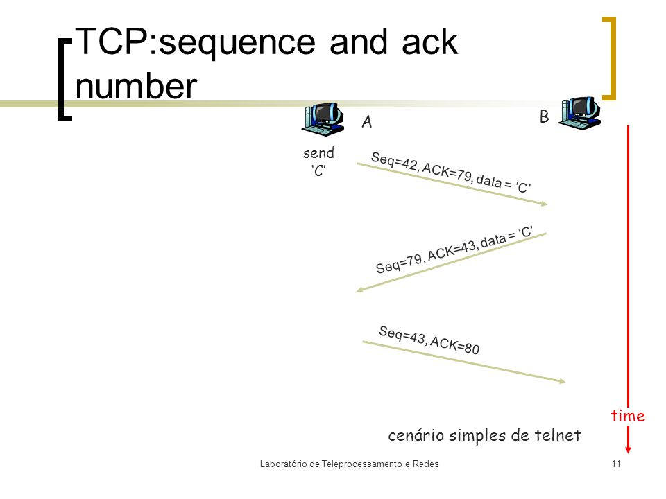 Laboratório de Teleprocessamento e Redes11 TCP:sequence and ack number A B Seq=42, ACK=79, data = 'C' Seq=79, ACK=43, data = 'C' Seq=43, ACK=80 send 'C' time cenário simples de telnet