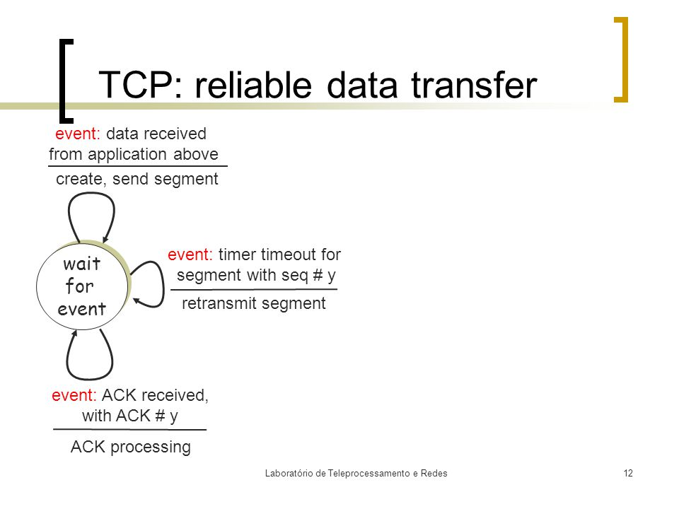 Laboratório de Teleprocessamento e Redes12 TCP: reliable data transfer wait for event wait for event event: data received from application above event: timer timeout for segment with seq # y event: ACK received, with ACK # y create, send segment retransmit segment ACK processing