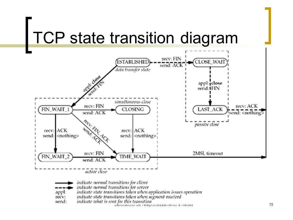 Laboratório de Teleprocessamento e Redes19 TCP state transition diagram