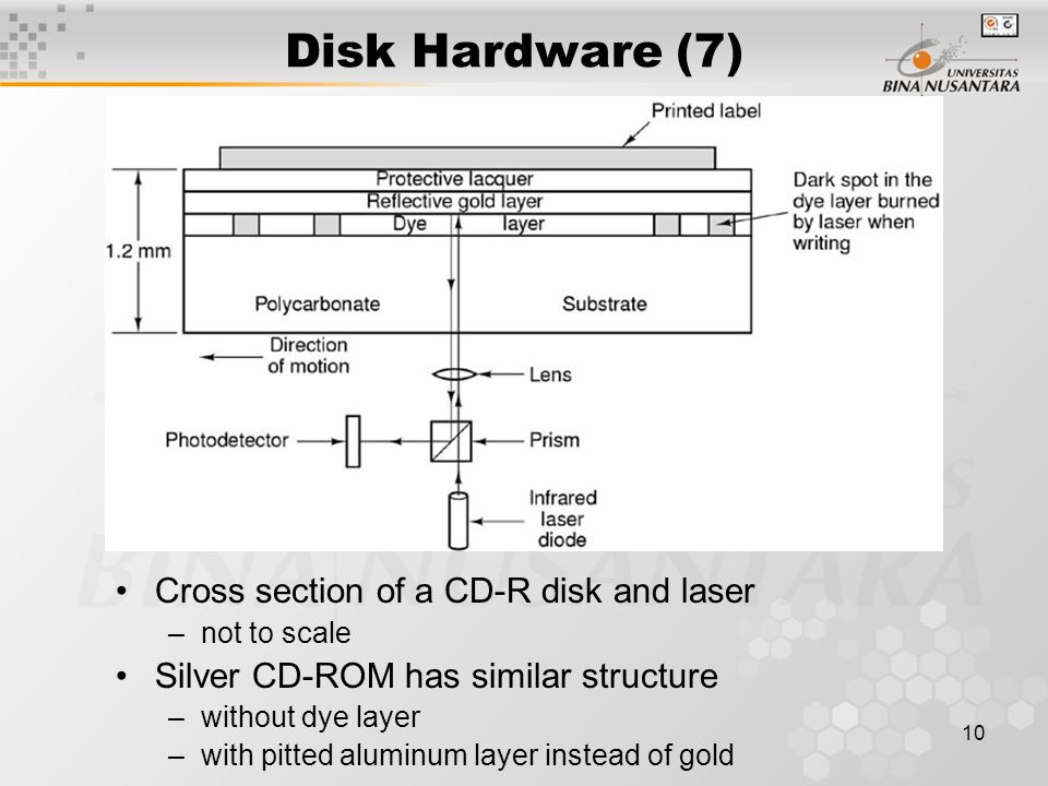 10 Disk Hardware (7) Cross section of a CD-R disk and laser –not to scale Silver CD-ROM has similar structure –without dye layer –with pitted aluminum layer instead of gold
