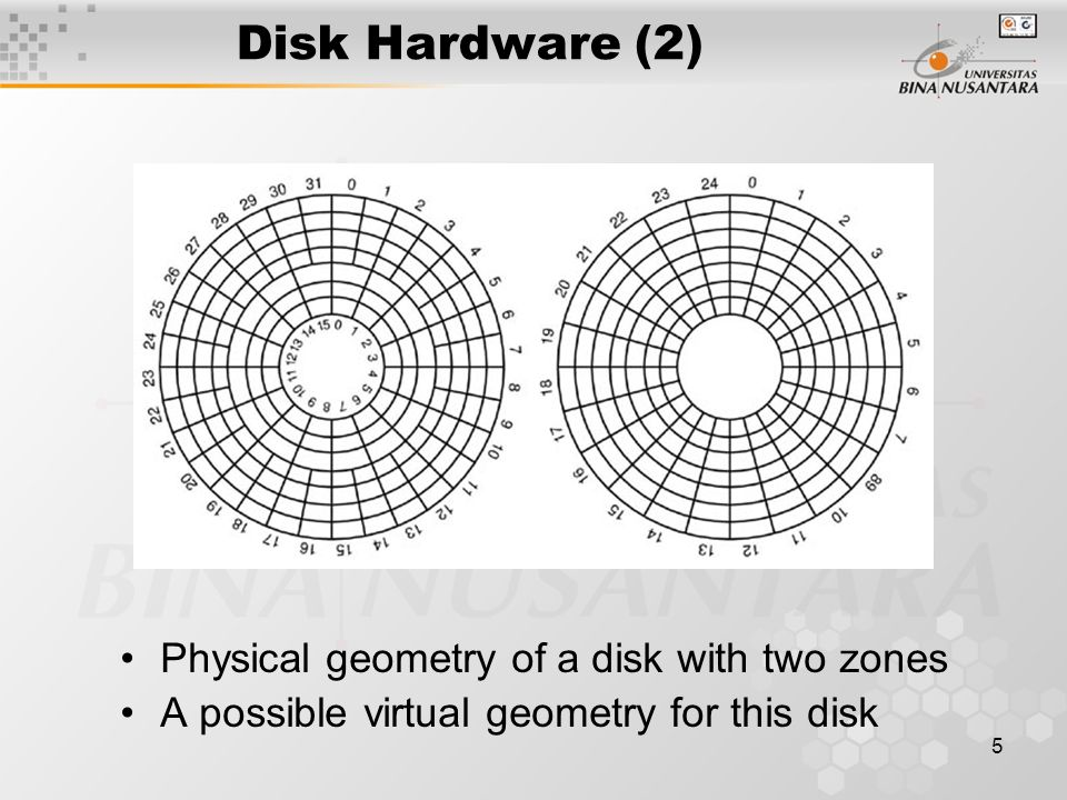 5 Disk Hardware (2) Physical geometry of a disk with two zones A possible virtual geometry for this disk