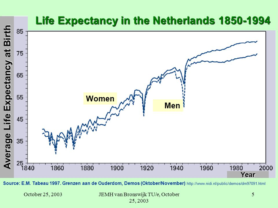 October 25, 2003JEMH van Bronswijk TU/e, October 25, 2003 5 Year Women Men Life Expectancy in the Netherlands 1850-1994 Source: E.M.