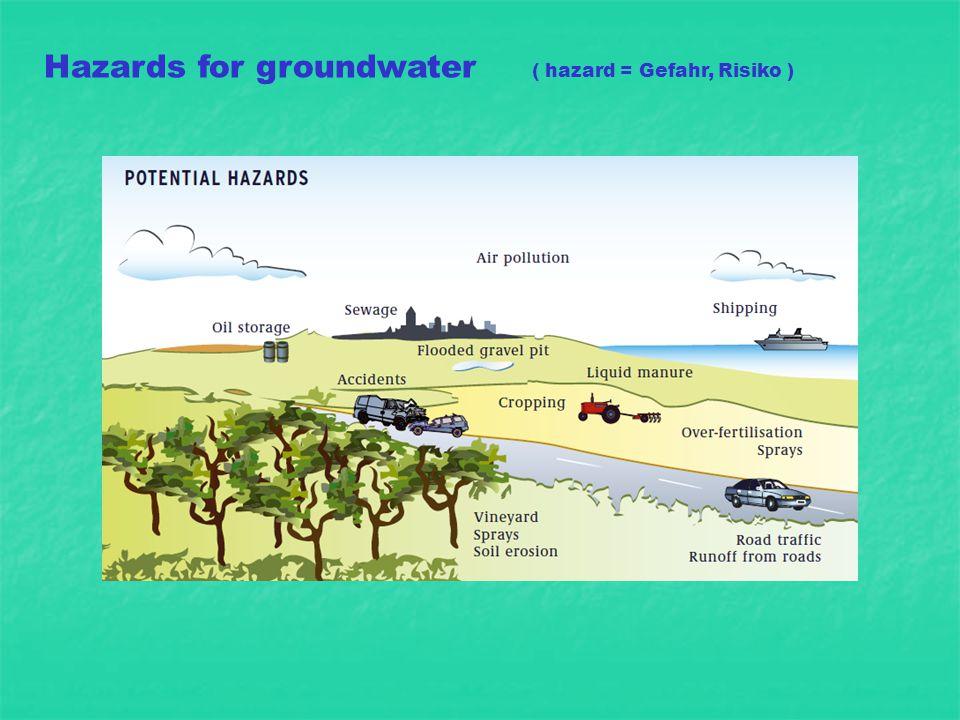 Hazards for groundwater ( hazard = Gefahr, Risiko )