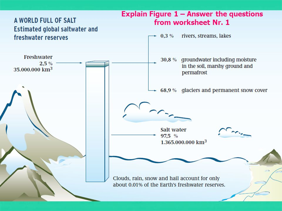 Explain Figure 1 – Answer the questions from worksheet Nr. 1