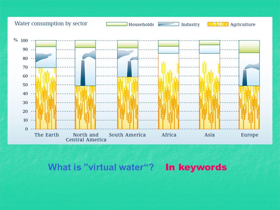 What is virtual water In keywords