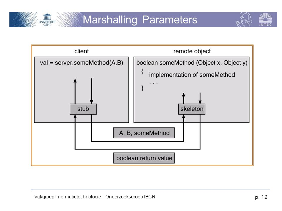 Vakgroep Informatietechnologie – Onderzoeksgroep IBCN p. 12 Marshalling Parameters