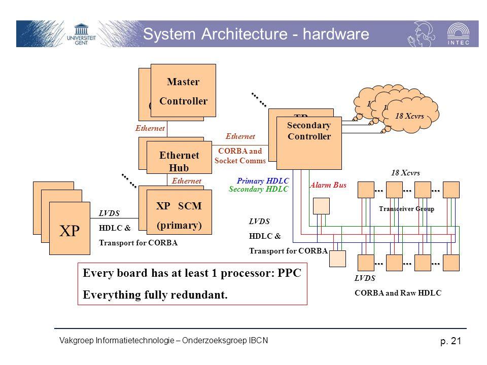 Vakgroep Informatietechnologie – Onderzoeksgroep IBCN p.