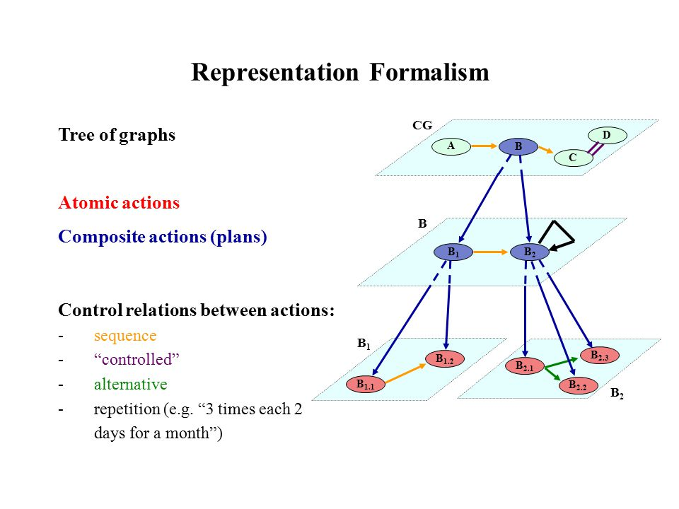 Representation Formalism Tree of graphs Atomic actions Composite actions (plans) Control relations between actions: -sequence - controlled -alternative -repetition (e.g.