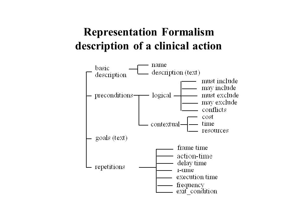 Representation Formalism description of a clinical action
