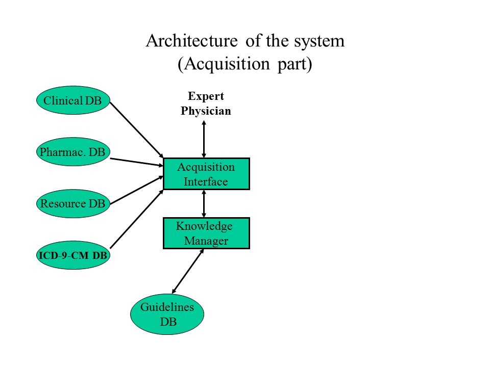 Architecture of the system (Acquisition part) Clinical DB Pharmac.
