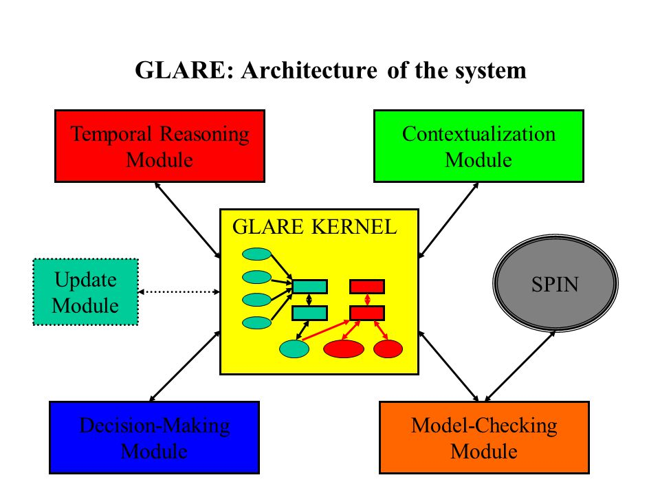 GLARE: Architecture of the system GLARE KERNEL Decision-Making Module Temporal Reasoning Module Update Module Contextualization Module Model-Checking Module SPIN