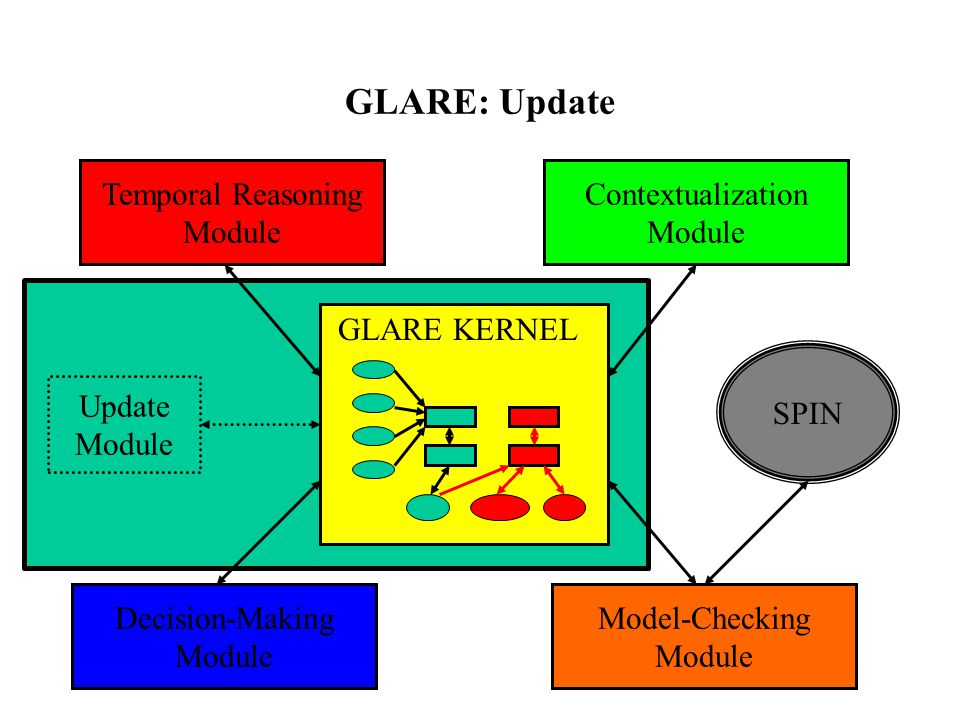 GLARE: Update GLARE KERNEL Temporal Reasoning Module Contextualization Module Update Module Model-Checking Module Decision-Making Module SPIN
