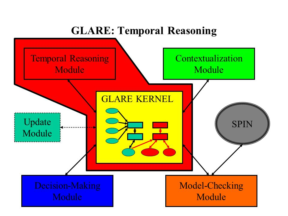 GLARE: Temporal Reasoning GLARE KERNEL Temporal Reasoning Module Contextualization Module Update Module Model-Checking Module Decision-Making Module SPIN