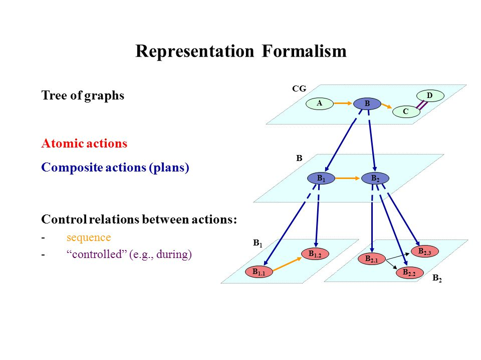 Representation Formalism Tree of graphs Atomic actions Composite actions (plans) Control relations between actions: -sequence - controlled (e.g., during) A B C B1B1 B2B2 B 1.1 B 1.2 B 2.1 B 2.2 B 2.3 CG B B1B1 B2B2 D