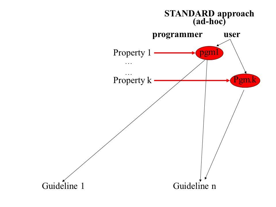 programmer Property 1 Property k ………… Guideline 1Guideline n STANDARD approach (ad-hoc) user pgm1Pgm.k