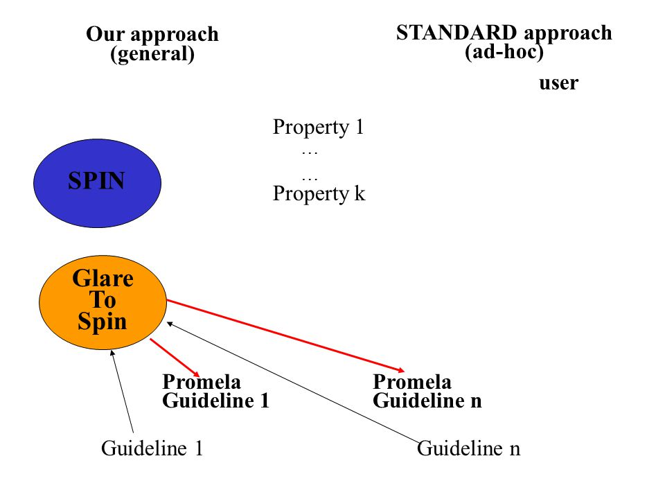 Property 1 Property k ………… Guideline 1Guideline n STANDARD approach (ad-hoc) user Our approach (general) SPIN Glare To Spin Promela Guideline 1 Promela Guideline n