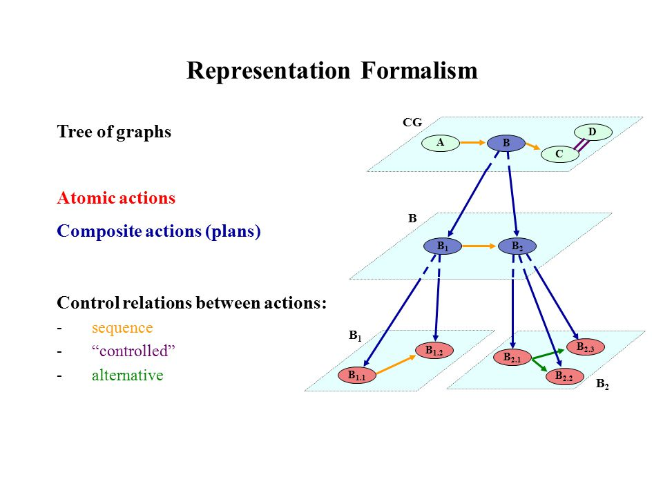 Representation Formalism Tree of graphs Atomic actions Composite actions (plans) Control relations between actions: -sequence - controlled -alternative A B C B1B1 B2B2 B 1.1 B 1.2 B 2.1 B 2.2 B 2.3 CG B B1B1 B2B2 D