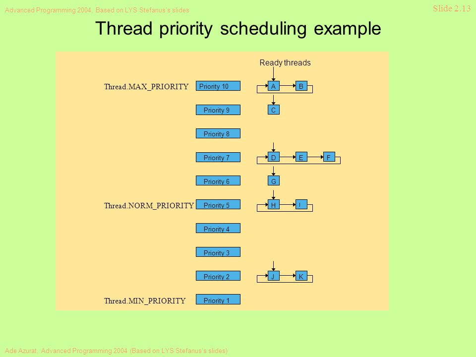 Ade Azurat, Advanced Programming 2004 (Based on LYS Stefanus's slides) Advanced Programming 2004, Based on LYS Stefanus's slides Slide 2.13 Thread priority scheduling example Priority 9 Priority 8 Priority 7 Priority 10 Priority 6 Priority 5 Priority 4 Priority 3 Priority 2 Priority 1 AB D C EF G H I JK Ready threads Thread.MIN_PRIORITY Thread.MAX_PRIORITY Thread.NORM_PRIORITY
