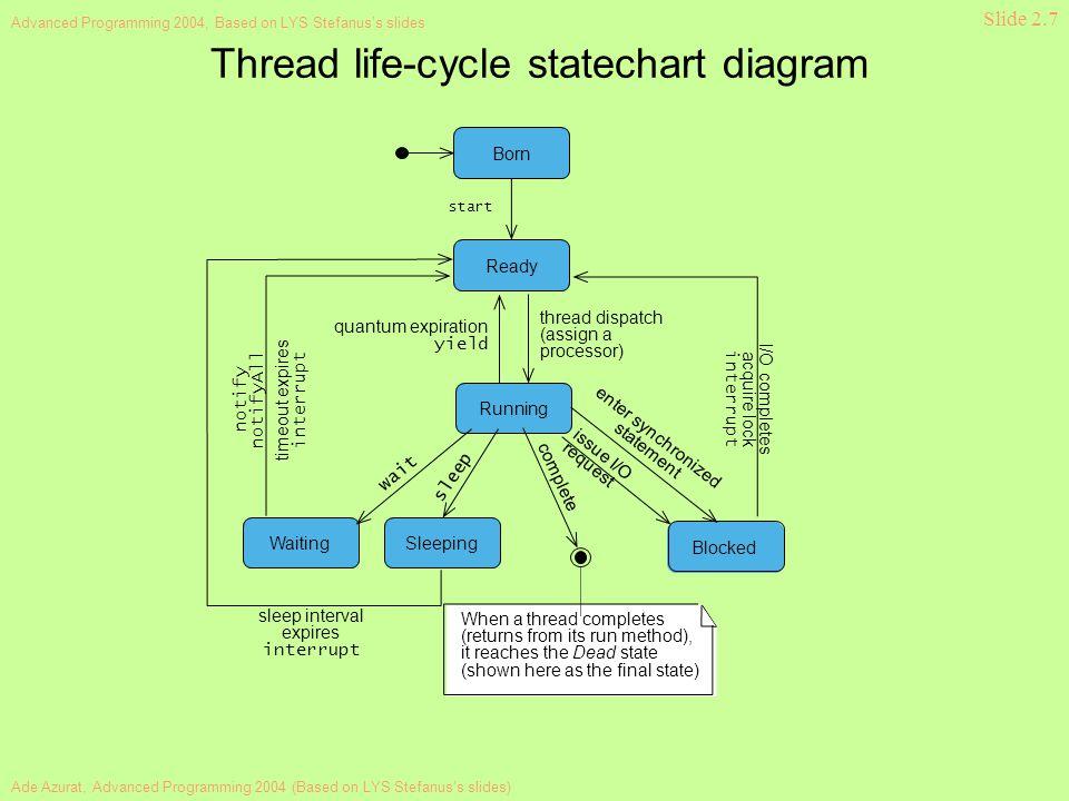 Ade Azurat, Advanced Programming 2004 (Based on LYS Stefanus's slides) Advanced Programming 2004, Based on LYS Stefanus's slides Slide 2.7 Thread life