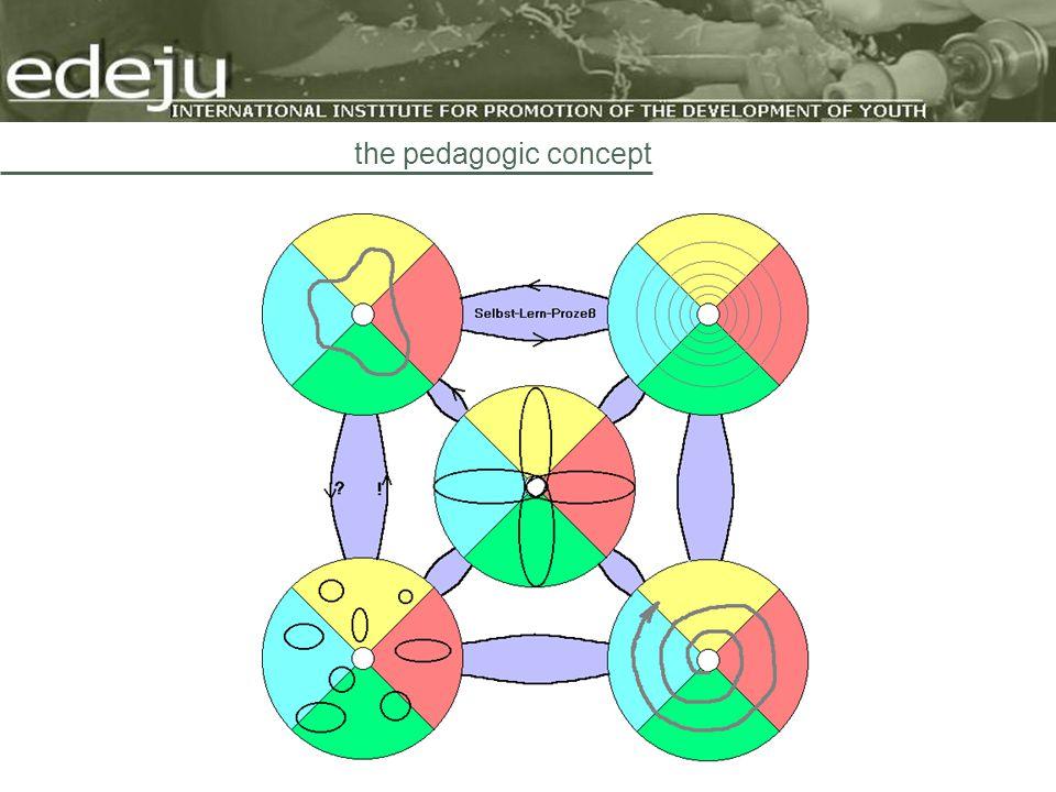 the pedagogic concept