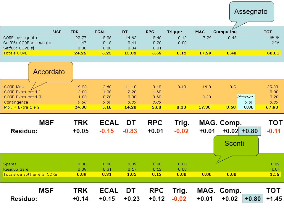 Assegnato Sconti Accordato MSF TRK ECAL DT RPC Trig.