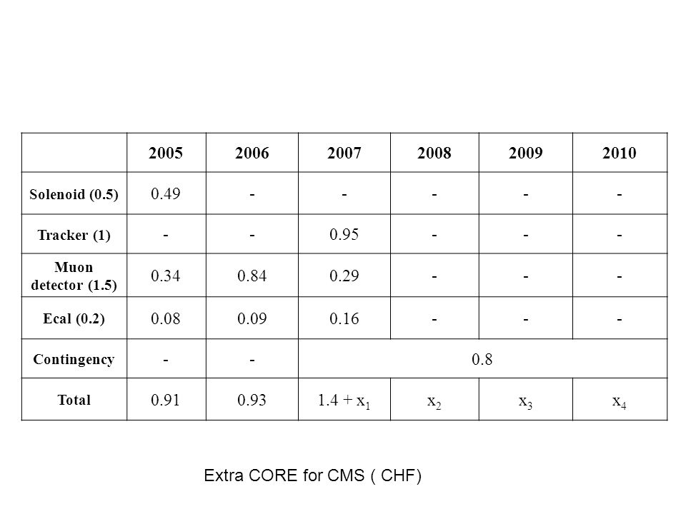Extra CORE for CMS ( CHF) (where x 1 + x 2 + x 3 + x 4 = 0.8 MCHF) September 22, 2005 200520062007200820092010 Solenoid (0.5) 0.49----- Tracker (1) --