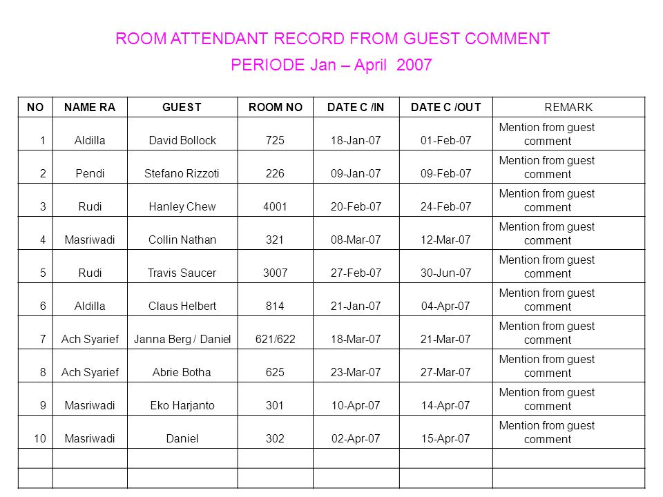 ROOM ATTENDANT RECORD FROM GUEST COMMENT PERIODE Jan – April 2007 NONAME RAGUESTROOM NODATE C /INDATE C /OUTREMARK 1AldillaDavid Bollock72518-Jan-0701-Feb-07 Mention from guest comment 2PendiStefano Rizzoti22609-Jan-0709-Feb-07 Mention from guest comment 3RudiHanley Chew400120-Feb-0724-Feb-07 Mention from guest comment 4MasriwadiCollin Nathan32108-Mar-0712-Mar-07 Mention from guest comment 5RudiTravis Saucer300727-Feb-0730-Jun-07 Mention from guest comment 6AldillaClaus Helbert81421-Jan-0704-Apr-07 Mention from guest comment 7Ach SyariefJanna Berg / Daniel621/62218-Mar-0721-Mar-07 Mention from guest comment 8Ach SyariefAbrie Botha62523-Mar-0727-Mar-07 Mention from guest comment 9MasriwadiEko Harjanto30110-Apr-0714-Apr-07 Mention from guest comment 10MasriwadiDaniel30202-Apr-0715-Apr-07 Mention from guest comment