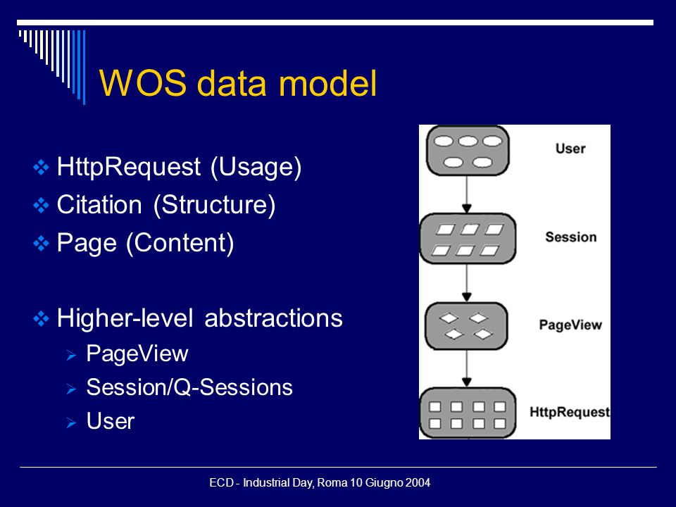 ECD - Industrial Day, Roma 10 Giugno 2004 WOS data model  HttpRequest (Usage)  Citation (Structure)  Page (Content)  Higher-level abstractions  PageView  Session/Q-Sessions  User