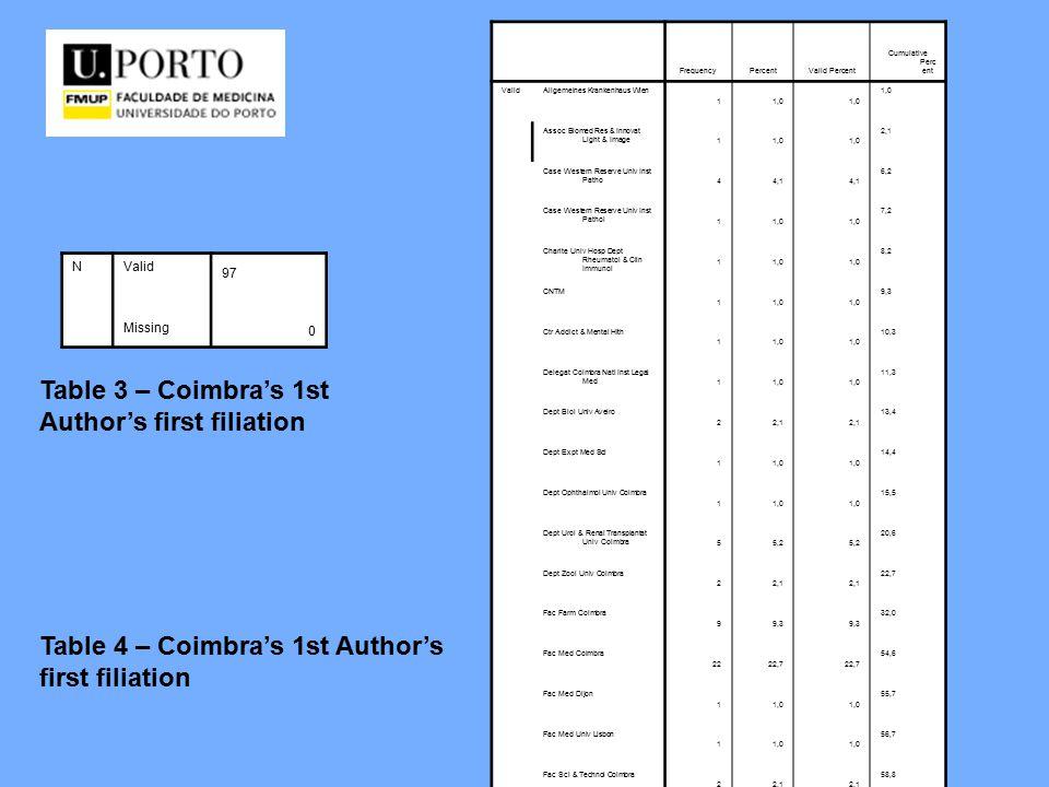 Table 3 – Coimbra's 1st Author's first filiation Table 4 – Coimbra's 1st Author's first filiation NValid 97 Missing 0 FrequencyPercentValid Percent Cumulative Perc ent ValidAllgemeines Krankenhaus Wien 11,0 Assoc Biomed Res & Innovat Light & Image 11,0 2,1 Case Western Reserve Univ Inst Patho 44,1 6,2 Case Western Reserve Univ Inst Pathol 11,0 7,2 Charite Univ Hosp Dept Rheumatol & Clin Immunol 11,0 8,2 CNTM 11,0 9,3 Ctr Addict & Mental Hlth 11,0 10,3 Delegat Coimbra Natl Inst Legal Med 11,0 11,3 Dept Biol Univ Aveiro 22,1 13,4 Dept Expt Med Sci 11,0 14,4 Dept Ophthalmol Univ Coimbra 11,0 15,5 Dept Urol & Renal Transplantat Univ Coimbra 55,2 20,6 Dept Zool Univ Coimbra 22,1 22,7 Fac Farm Coimbra 99,3 32,0 Fac Med Coimbra 2222,7 54,6 Fac Med Dijon 11,0 55,7 Fac Med Univ Lisbon 11,0 56,7 Fac Sci & Technol Coimbra 22,1 58,8 Galderma R&D Inc 11,0 59,8 Hosp Pediat Coimbra 11,0 60,8 Inst Nacl Med Legal 11,0 61,9 Ist Super Sanita 11,0 62,9 Janssen Cilag GmbH 11,0 63,9 Johns Hopkins Univ 11,0 64,9 Karolinska Inst 11,0 66,0 Louisiana State Univ Dept Biol Sci 11,0 67,0 Lund Univ 11,0 68,0 Mario Negri Inst Pharmacol Res 11,0 69,1 NIA 11,0 70,1 Oporto Inst Mol & Cell Biol 11,0 71,1 Queen Elizabeth Hosp 11,0 72,2 Rheumatism Fdn Hosp 11,0 73,2 Tohoku Univ Sch Med 11,0 74,2 UEX Fac Med 11,0 75,3 Univ Cambridge Dept Pharmacol 44,1 79,4 Univ Coimbra 55,2 84,5 Univ Coimbra Dept Cardiol 11,0 85,6 Univ Coimbra Dept Dermatol 11,0 86,6 Univ Coimbra Dept Endocrinol 11,0 87,6 Univ Coimbra Dept Orthopaed 22,1 89,7 Univ Coimbra Dept Radiol 11,0 90,7 Univ Coimbra Dept Surg 3 11,0 91,8 Univ Coimbra Dept Zool 22,1 93,8 Univ Coimbra Serv Nefrol 11,0 94,8 Univ Fed Sao Paulo 11,0 95,9 Univ Minho Dept Biol 11,0 96,9 Univ Oxford Dept Human Anat & Genet 11,0 97,9 Univ Utrecht Med Ctr 11,0 99,0 Univ Washington Dept Anesthesiol 11,0 100,0 Total97100,0