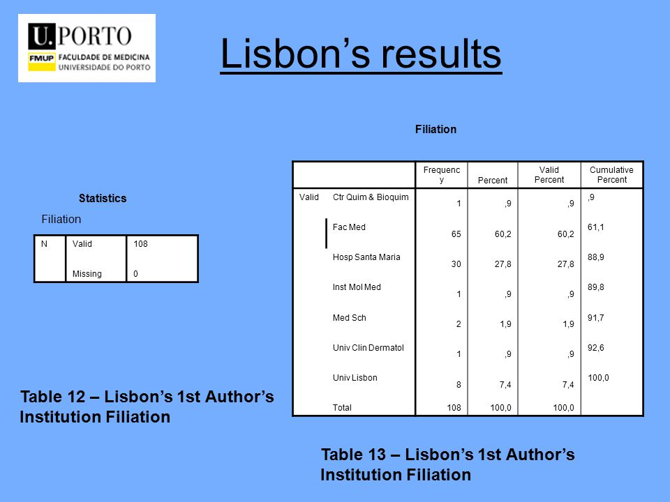 Lisbon's results Table 12 – Lisbon's 1st Author's Institution Filiation NValid108 Missing0 Filiation Statistics Table 13 – Lisbon's 1st Author's Institution Filiation Frequenc yPercent Valid Percent Cumulative Percent ValidCtr Quim & Bioquim 1,9 Fac Med 6560,2 61,1 Hosp Santa Maria 3027,8 88,9 Inst Mol Med 1,9 89,8 Med Sch 21,9 91,7 Univ Clin Dermatol 1,9 92,6 Univ Lisbon 87,4 100,0 Total108100,0 Filiation
