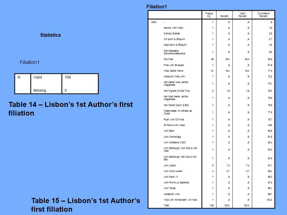 Table 14 – Lisbon's 1st Author's first filiation NValid 108 Missing 0 Filiation1 Statistics Table 15 – Lisbon's 1st Author's first filiation Filiation1 Freque ncyPercent Valid Percent Cumulative Percent Valid-1,9 Aarhus Univ Hosp1,9 1,9 Campo Grande1,9 2,8 Ctr Quim & Bioquim1,9 3,7 Dept Quim & Bioquim1,9 4,6 Dermatopathol Gemeinschaftspraxis 1,9 5,6 Fac Med4945,4 50,9 Free Univ Brussels1,9 51,9 Hosp Santa Maria2119,4 71,3 Innsbruck Med Univ1,9 72,2 Inst Genet Med Jacinto Magalhaes 1,9 73,1 Inst Higiene & Med Trop21,9 75,0 Inst Med Genet Jacinto Magalhaes 1,9 75,9 Inst Tecnol Quim & Biol1,9 76,9 Maternidade Dr Alfredo da Costa 1,9 77,8 Rush Univ Ctr Med1,9 78,7 St Pierre Univ Hosp1,9 79,6 Univ Bonn1,9 80,6 Univ Cambridge1,9 81,5 Univ Cantabria CSIC1,9 82,4 Univ Edinburgh Coll Med & Vet Med 1,9 83,3 Univ Edinburgh Inst Cell & Mol Biol 1,9 84,3 Univ Lisbon87,4 91,7 Univ Nova Lisboa43,7 95,4 Univ Paris 111,9 96,3 Univ Roma La Sapienza1,9 97,2 Univ Texas1,9 98,1 Vanderbilt Univ1,9 99,1 Vrije Univ Amsterdam, Ctr Med1,9 100,0 Total108100,0