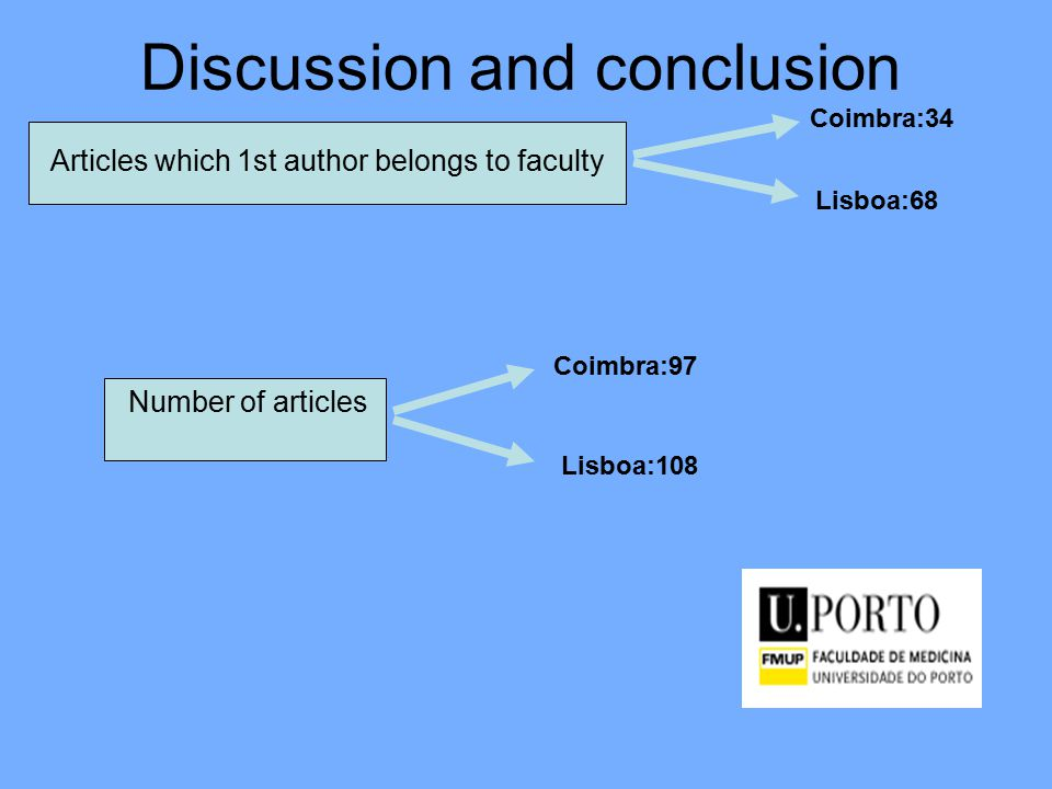 Articles which 1st author belongs to faculty Coimbra:34 Lisboa:68 Lisboa:108 Coimbra:97 Number of articles Discussion and conclusion